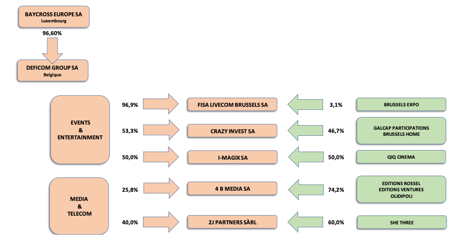 Graphique mission communication et média DEFICOM